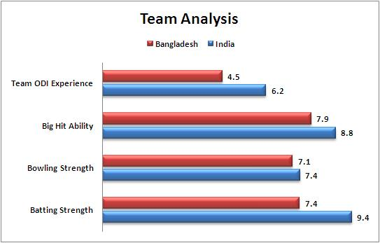 2nd_Quarter_Final_Bangladesh_v_India_Team_Strength_Comparison_World_Cup_2015