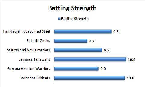 Batting_Strength_Comparison_CPL_2015