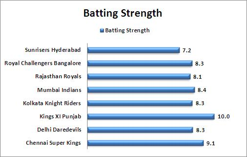 Batting_Strength_Comparison_IPL_2015