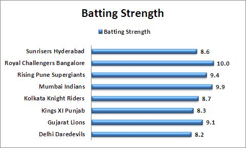 Batting_Strength_Comparison_IPL_2016