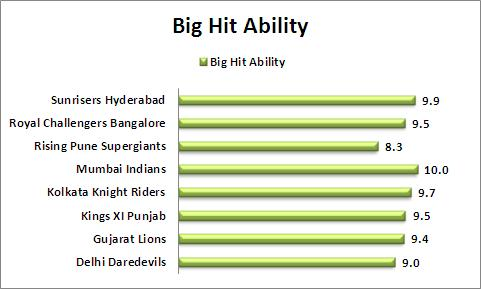 Big_Hit_Ability_IPL_2016