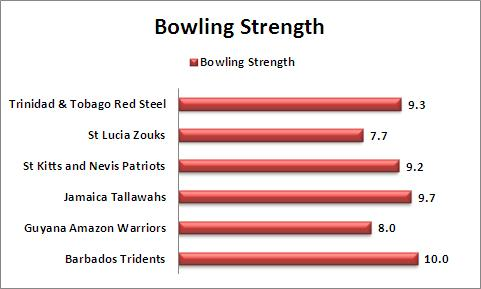 Bowling_Strength_Comparison_CPL_2015