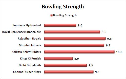 Bowling_Strength_Comparison_IPL_2015