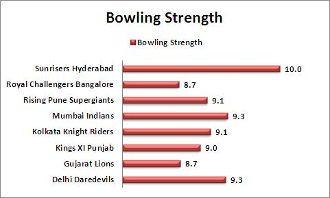 Bowling_Strength_Comparison_IPL_2016
