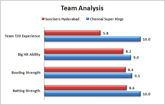 IPL_2015_Chennai_Super_Kings_v_Sunrisers_Hyderabad_Team_Strengths_Comparison