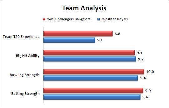 IPL_2015_Eliminator_Royal_Challengers_Bangalore_v_Rajasthan_Royals_Team_Strengths_Comparison