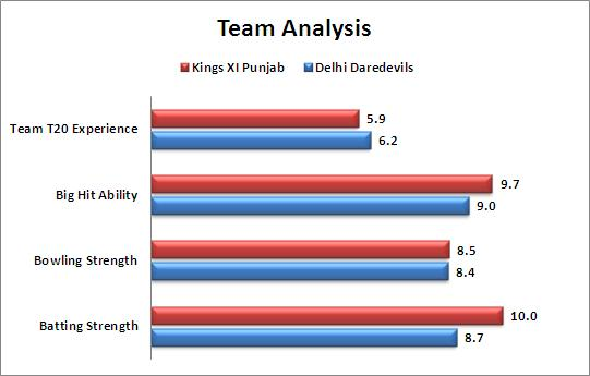 IPL_2015_Match_10_Kings_XI_Punjab_v_Delhi_Daredevils_Team_Strength_Comparison