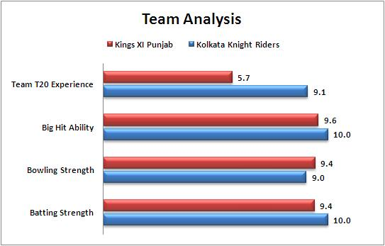 IPL_2015_Match_14_Kings_XI_Punjab_v_Kolkata_Knight_Riders_Team_Strength_Comparison