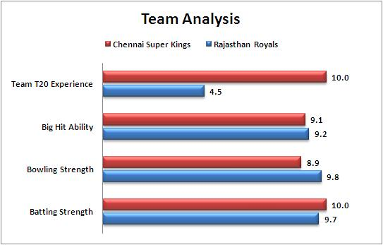IPL_2015_Match_15_Rajasthan_Royals_v_Chennai_Super_Kings_Team_Strength_Comparison