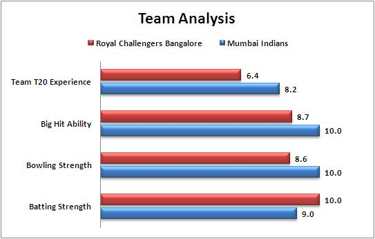 IPL_2015_Match_16_Royal_Challengers_Bangalore_v_Mumbai_Indians_Team_Strengths_Comparison