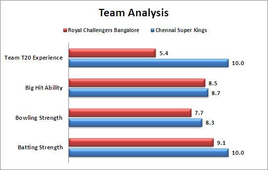 IPL_2015_Match_20_Royal_Challengers_Bangalore_v_Chennai_Super_Kings_Team_Strengths_Comparison
