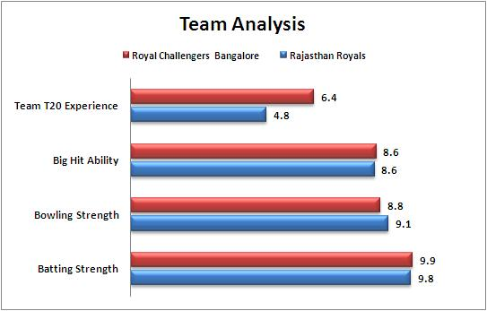 IPL_2015_Match_22_Rajasthan_Royals_v_Royal_Challengers_Bangalore_Team_Strengths_Comparison