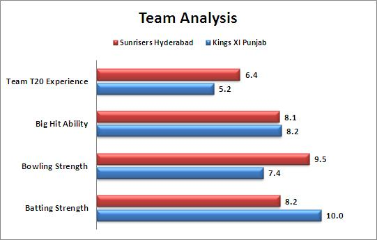 IPL_2015_Match_27_Kings_XI_Punjab_v_Sunrisers_Hyderabad_Team_Strengths_Comparison
