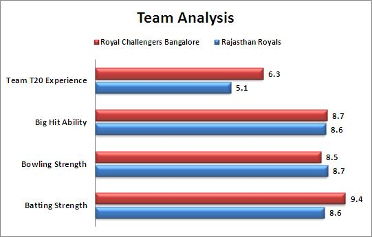 IPL_2015_Match_29_Royal_Challengers_Bangalore_v_Rajasthan_Royals_Team_Strengths_Comparison