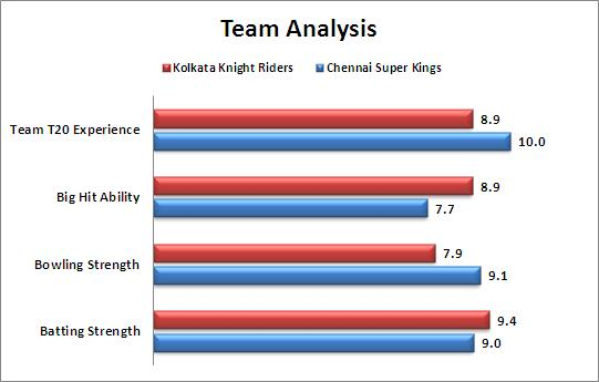 IPL_2015_Match_30_Kolkata_Knight_Riders_v_Chennai_Super_Kings_Team_Strengths_Comparison