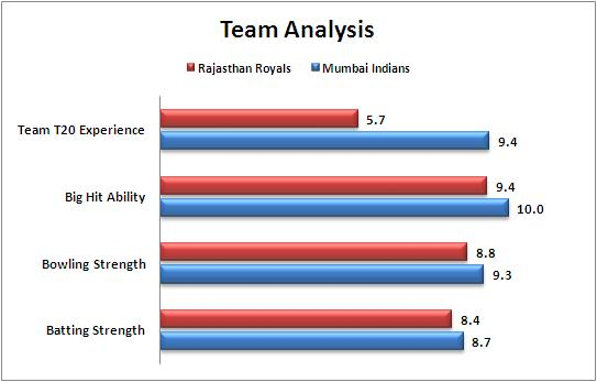 IPL_2015_Match_32_Mumbai_Indians_v_Rajasthan_Royals_Team_Strengths_Comparison