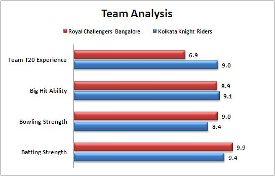 IPL_2015_Match_33_Royal_Challengers_Baglaore_vs_Kolkata_Knight_Riders_Team_Strengths_Comparison