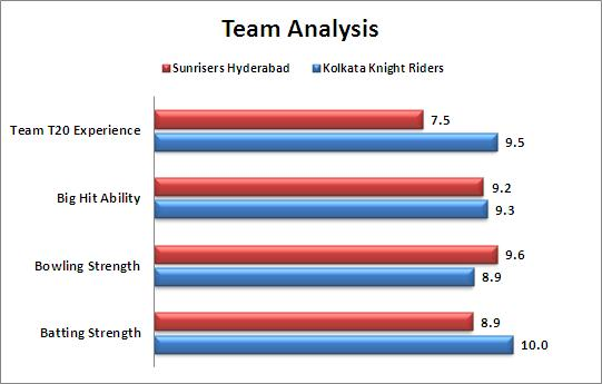 IPL_2015_Match_38_Kolkata_Knight_Riders_vs_Sunrisers_Hyderabad_Team_Strengths_Comparison