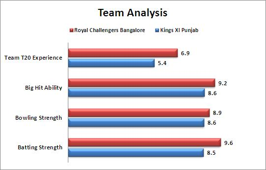 IPL_2015_Match_40_Royal_Challengers_Bangalore_v_Kings_XI_Punjab_Team_Strengths_Comparison