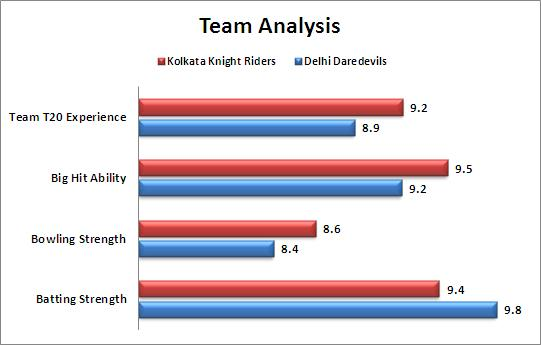 IPL_2015_Match_42_Kolkata_Knight_Riders_v_Delhi_Daredevils_Team_Strengths_Comparison