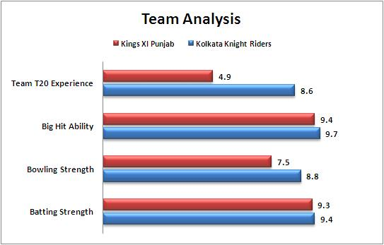 IPL_2015_Match_44_Kolkata_Knight_Riders_v_Kings_XI_Punjab_Team_Strengths_Comparison
