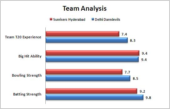IPL_2015_Match_45_Delhi_Daredevils_v_Sunrisers_Hyderabad_Team_Strengths_Comparison