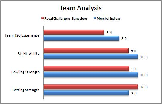 IPL_2015_Match_46_Mumbai_Indians_v_Royal_Challengers_Bangalore_Team_Strengths_Comparison