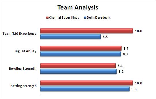IPL_2015_Match_49_Delhi_Daredevils_v_Chennai_Super_Kings_Team_Strengths_Comparison