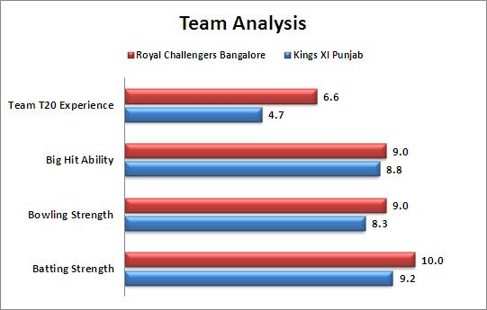IPL_2015_Match_50_Kings_XI_Punjab_v_Royal_Challengers_Bangalore_Team_Strengths_Comparison