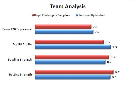 IPL_2015_Match_52_Sunrisers_Hyderabad_v_Royal_Challengers_Bangalore_Team_Strengths_Comparison