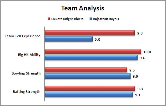 IPL_2015_Match_54__Rajasthan_Royals_v_Kolkata_Knight_Riders_Team_Strengths_Comparison