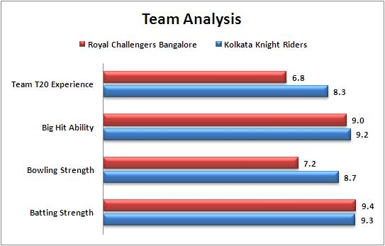 IPL_2015_Match_5_Kolkata_Knight_Riders_v_Royal_Challengers_Bangalore_Team_Strengths_Comparison