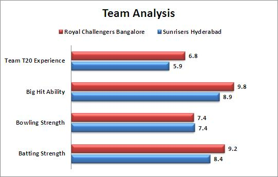 IPL_2015_Match_8_Royal_Challengers_Bangalore_v_Sunrisers_Hyderabad_Team_Strength_Comparison