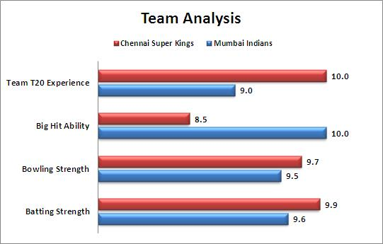IPL_2015_Qualifier_1_Chennai_Super_Kings_v_Mumbai_Indians_Team_Strengths_Comparison
