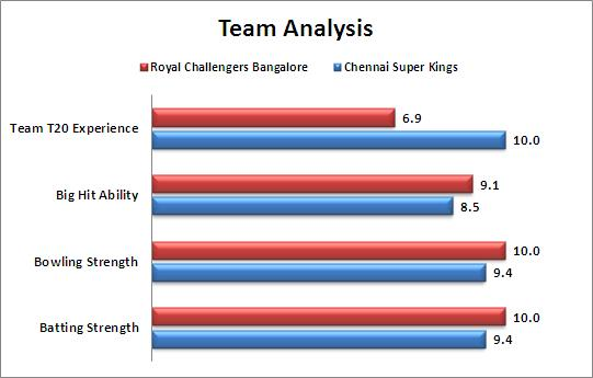 IPL_2015_Qualifier_2_Chennai_Super_Kings_v_Royal_Challengers_Bangalore_Team_Strengths_Comparison