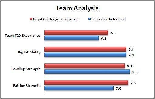 IPL_2016_Final_Royal_Challengers_Bangalore_v_Sunrisers_Hyderabad_Team_Analysis_cricket