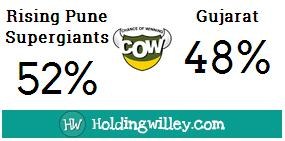 IPL_2016_Match_25_Rising_Pune_Supergiants_v_Gujarat_Lions_Pre_match_COW_Chance_Of_Winning_cricket