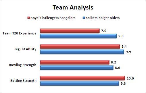 IPL_2016_Match_30_Royal_Challengers_Bangalore_v_Kolkata_Knight_Riders_Team_Analysis