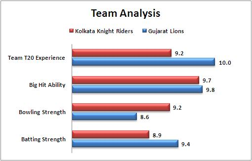 IPL_2016_Match_38_Kolkata_Knight_Riders_v_Gujarat_Lions_Team_Analysis
