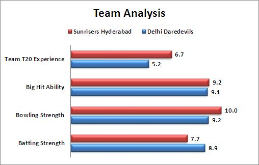 IPL_2016_Match_42_Sunrisers_Hyderabad_v_Delhi_Daredevils_Team_Analysis