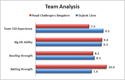 IPL_2016_Match_44_Royal_Challengers_Bangalore_v_Gujarat_Lions_Team_Analysis