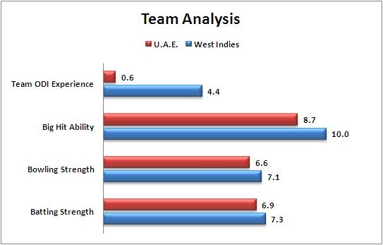 Match_41_Pool_B_United_Arab_Emirates_v_West_Indies_Team_Strength_Comparison_World_Cup_2015