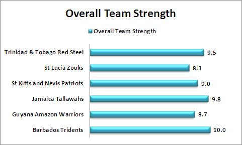 Overall_Team_Strength_Comparison_CPL_2015