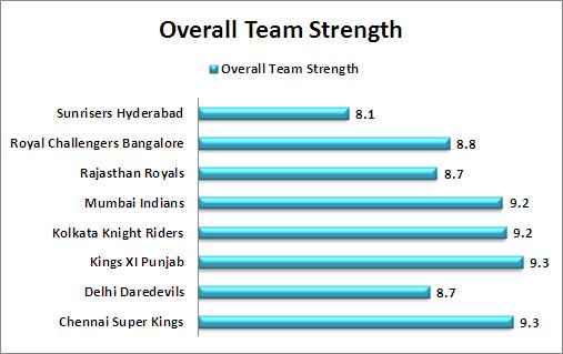 Overall_Team_Strength_Comparison_IPL_2015