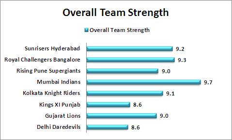 Overall_Team_Strength_Comparison_IPL_2016