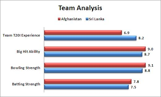 Super_10_Match_16_Sri_Lanka_v_Afghanistan_Team_Analysis