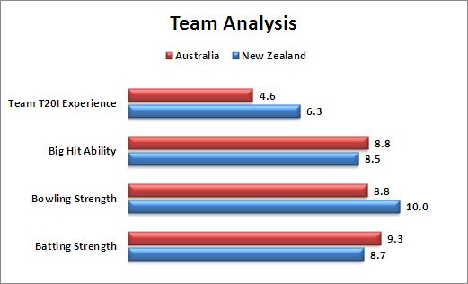 Super_10_Match_17_Australia_v_New_Zealand_Team_Analysis