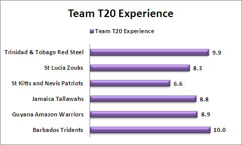 Team_T20_Experience_CPL_2015