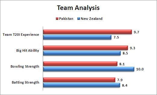 World_T20_Super_10_Match_23_New_Zealand_v_Pakistan_Team_Analysis